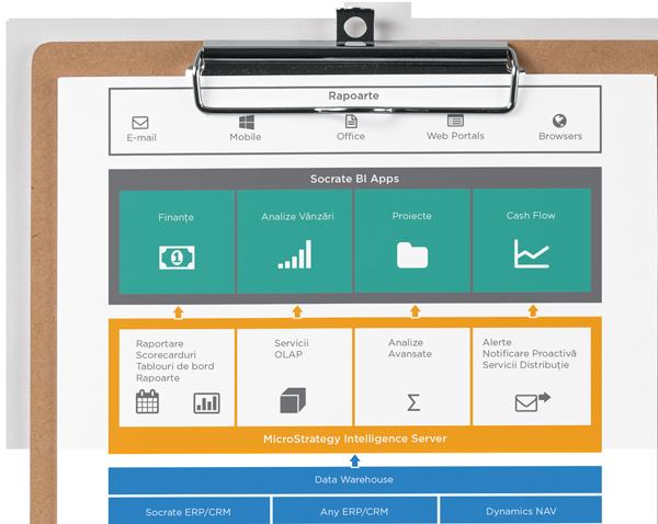 SocrateBI - Business Intelligence software