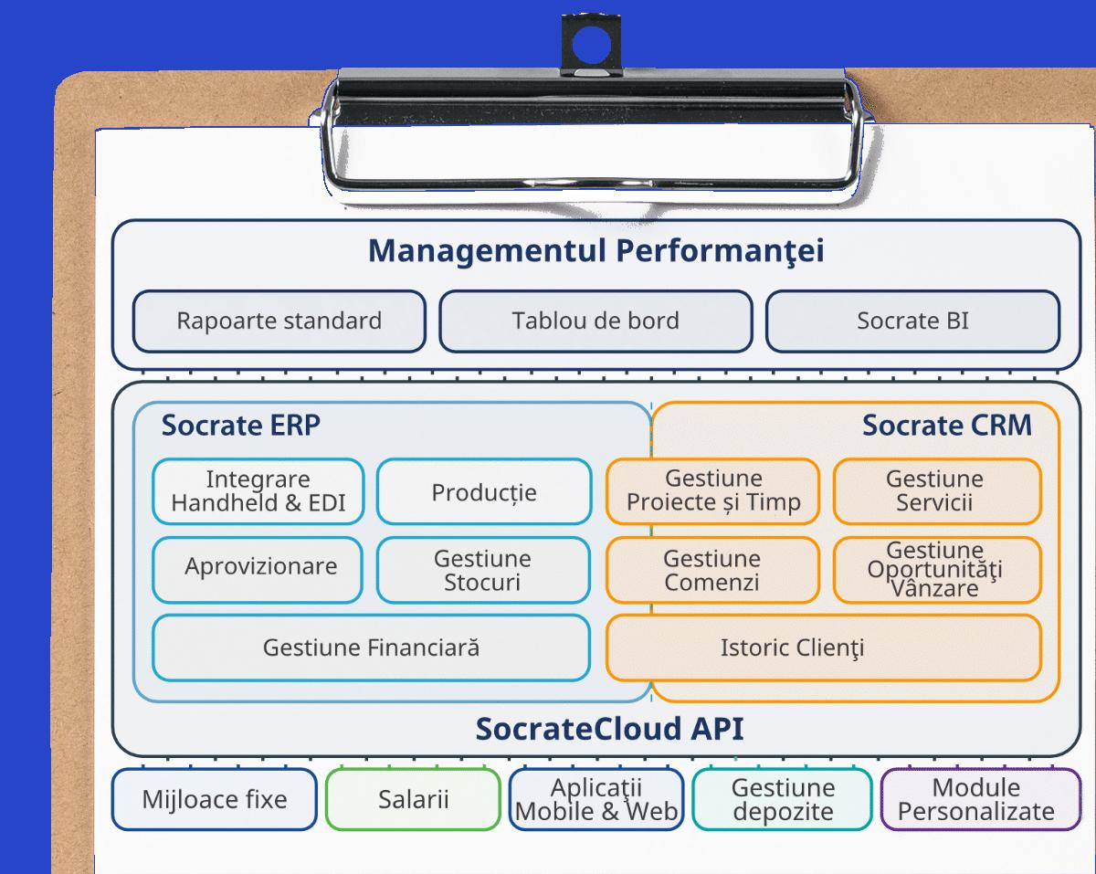 Funtionalitati Socrate ERP