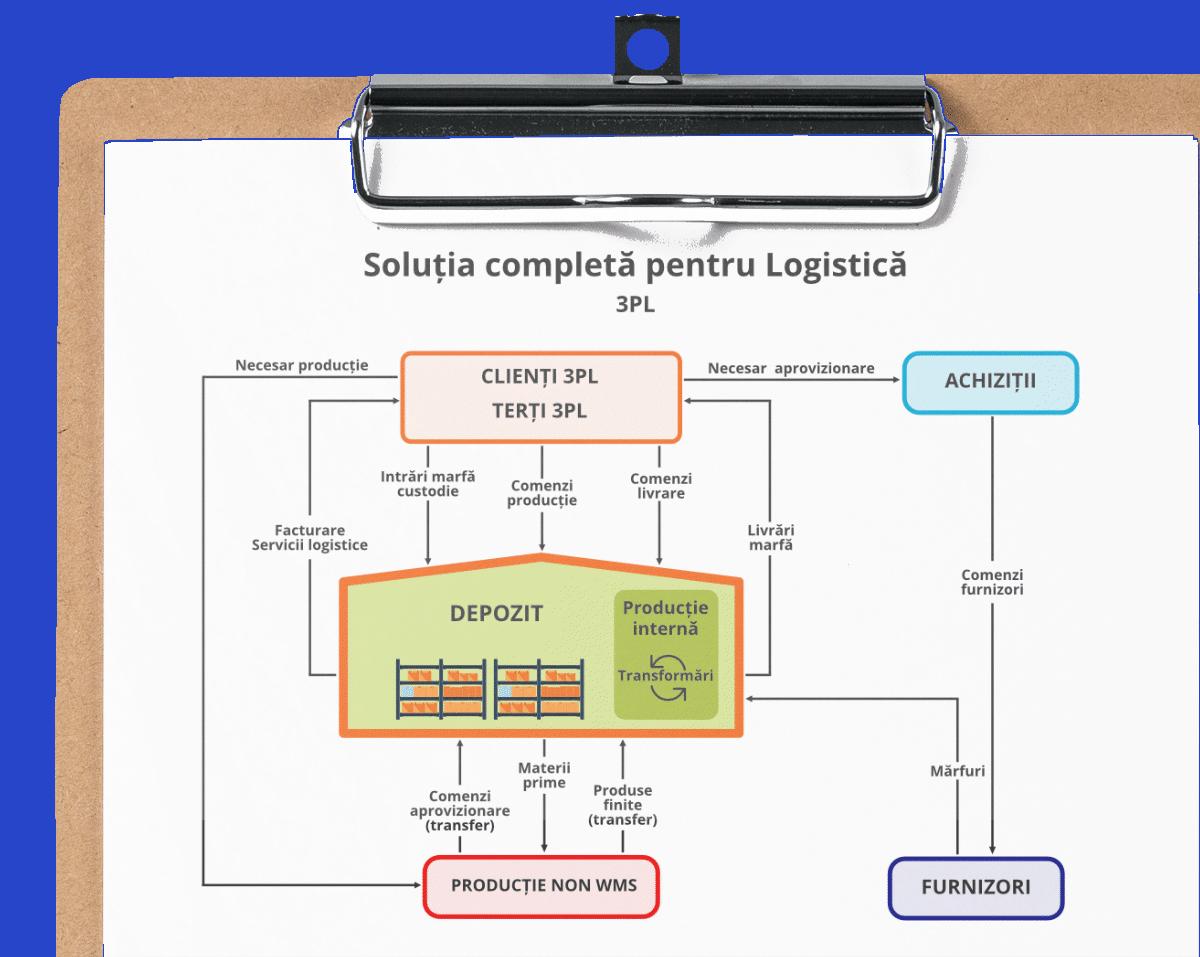 Software ERP logistica