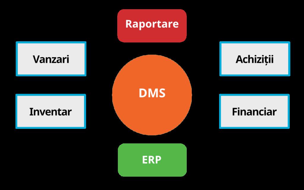 DMS Integrare