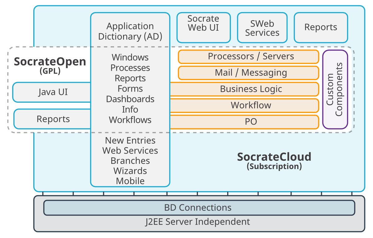 Socrate Cloud Architecture ERP CRM WMS BI