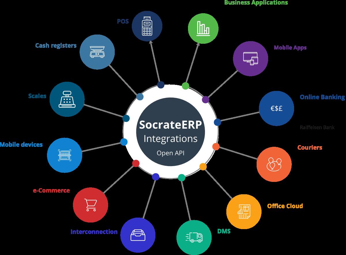Integrations SocrateERP
