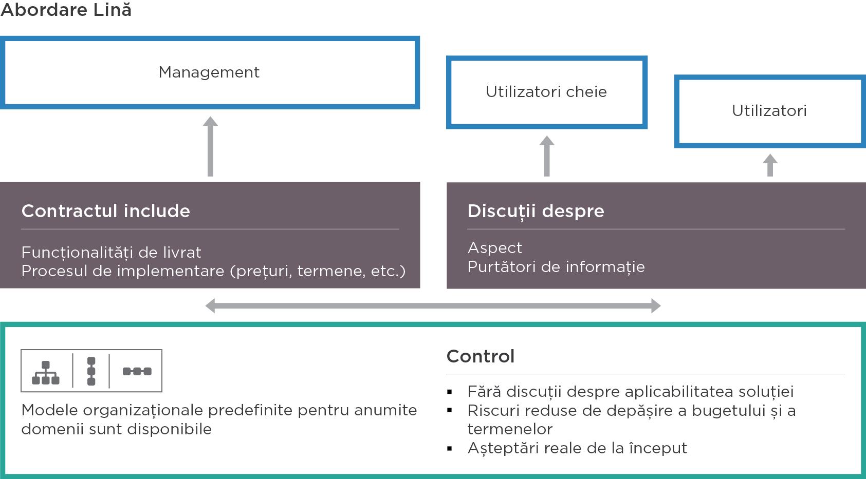 Abordarea lină de implementare ERP